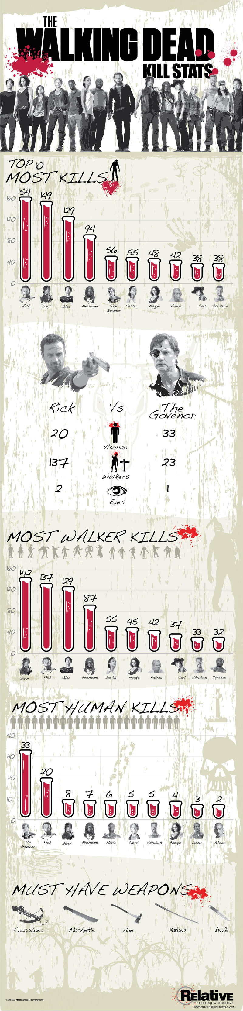 Walking Dead Infographic 2015 - An Infographic from Relative Marketing & Creative