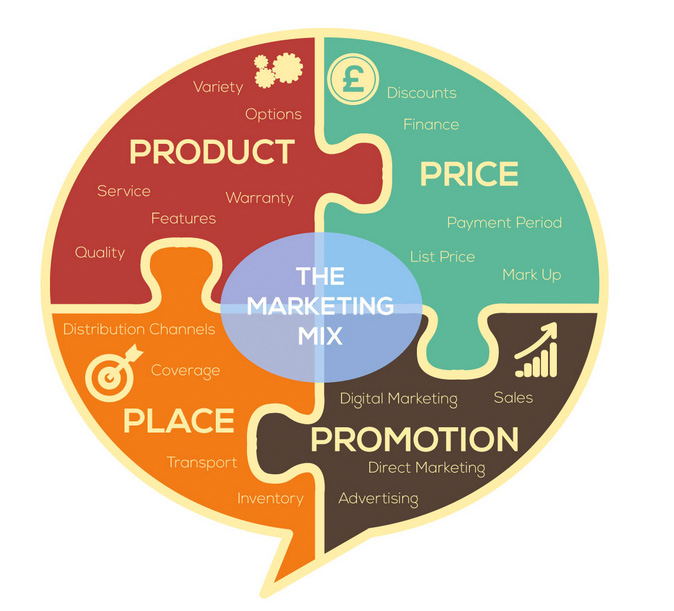 infographic showing the 4 ps of the marketing mix